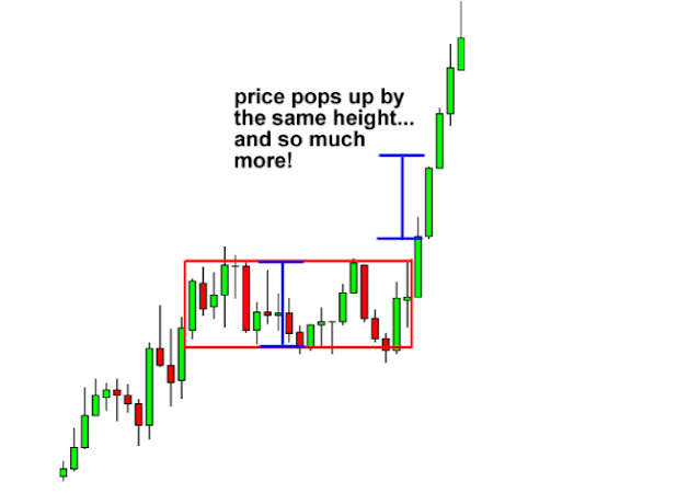 How To Read Forex Chart Patterns