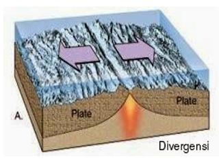 Proses Divergensi