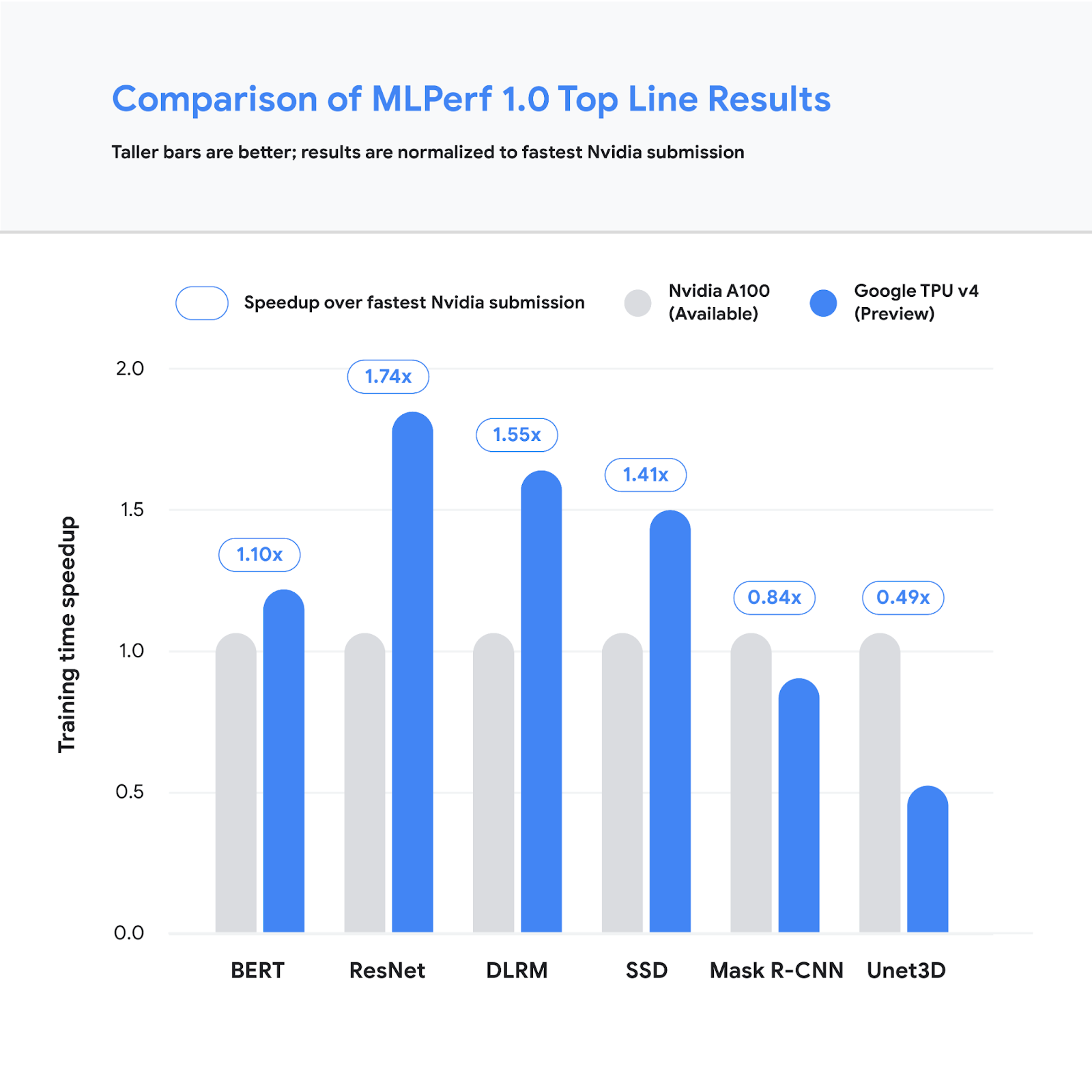 Speedup of Google's best MLPerf Training v1.0 TPU v4 submission over the fastest non-Google submission in any availability category - in this case, all baseline submissions came from NVIDIA. Comparisons are normalized by overall training time regardless of system size. Taller bars are better.
