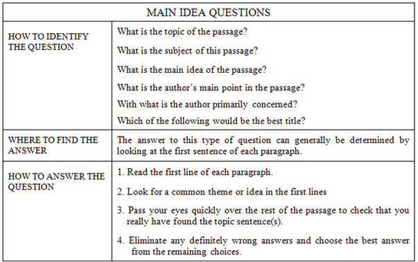 argUMent UNRAM: Problem With Main Idea (Skill 1) Questions