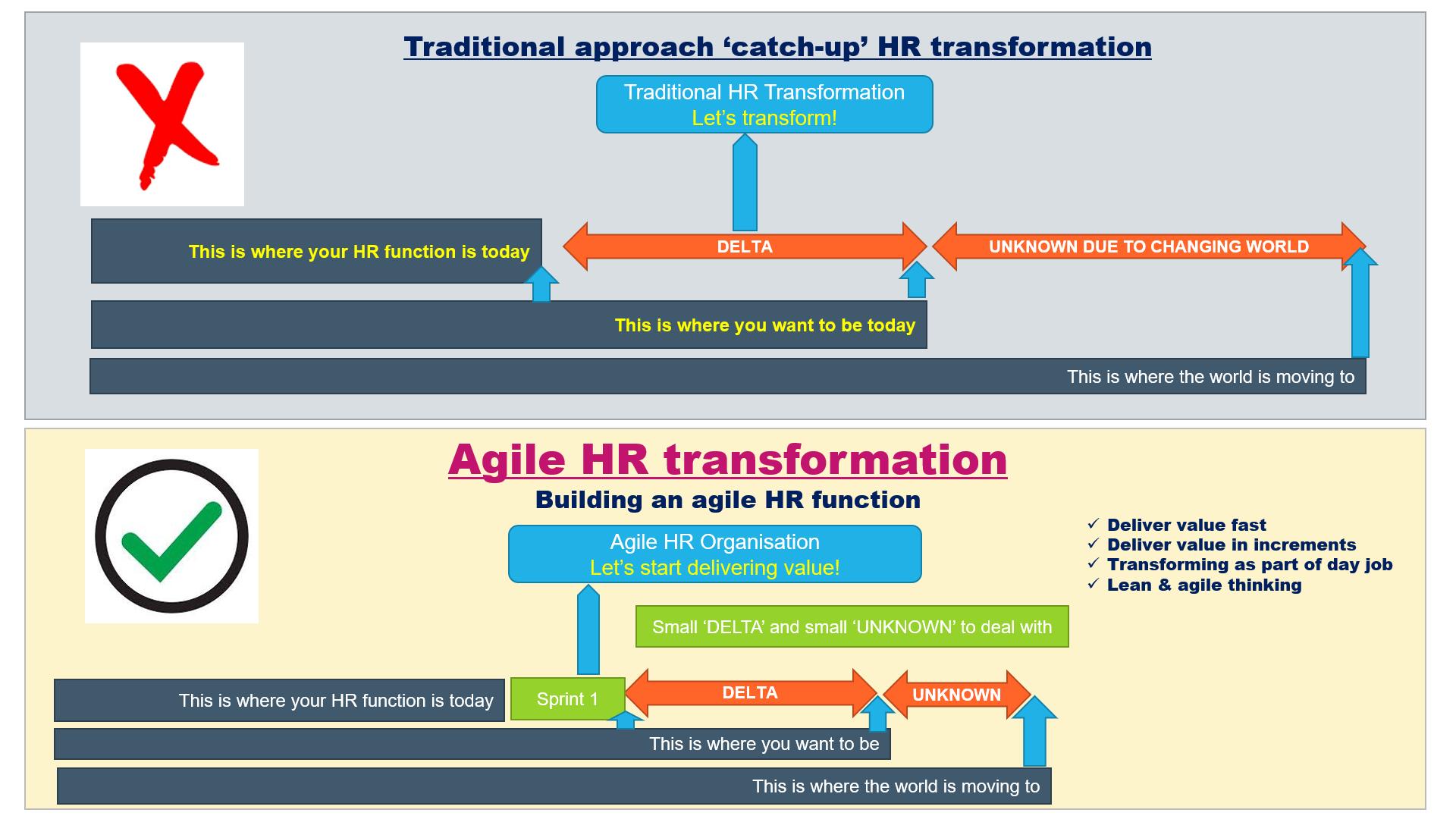 Agile HR transformation