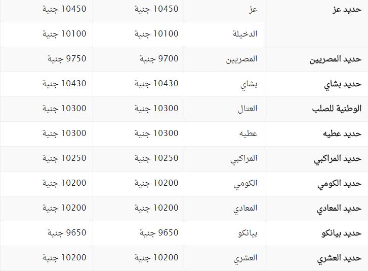 سعر الحديد في مصر اليوم
