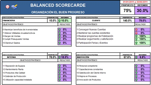 How to Use the Balanced Scorecard