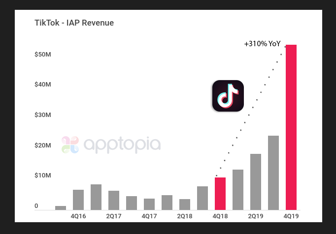 TikTok's revenue estimated to shoot up by 310 percent in Q4 2019