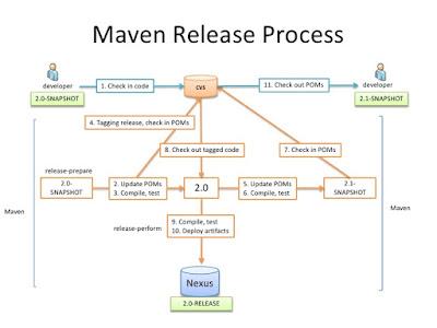 Best Maven Courses for Java Developers