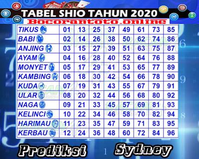 Bocoran Togel Sydney Kamis 16 April 2020
