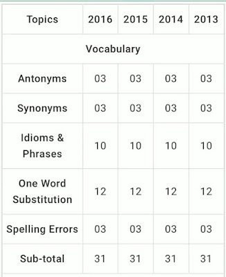 Vocabulary can make your Selection