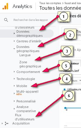 Analyse des données utilisateurs lors d'une strategie marketing de contenu
