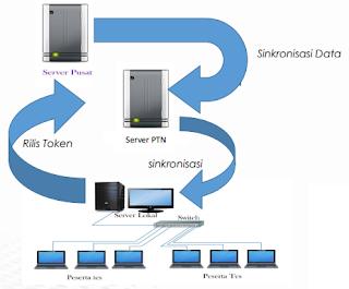 Flow Data UNBK Server Pusat ke Server Sekolah