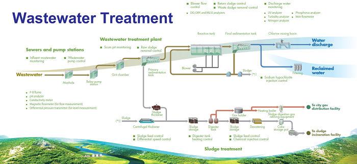 Diagrama de un proceso de tratamiento de aguas residuales
