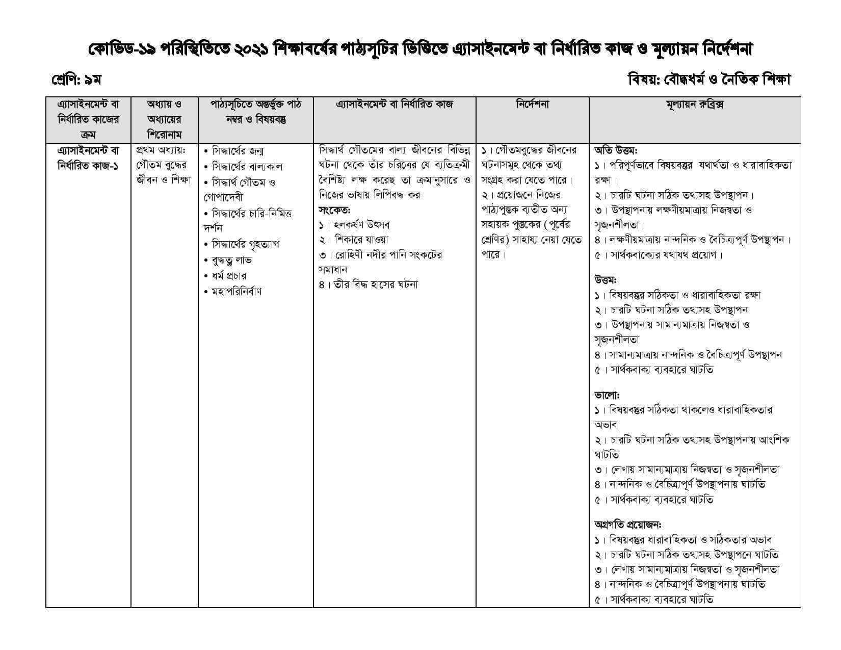 Class 9 Islam Sikha Assignment 10th Week