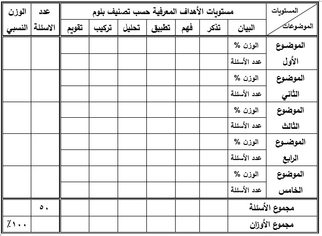 جدول مواصفات الاختبار التحصيلي