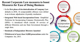 Recent-Corporate-Law-measures-to-boost-Measures
