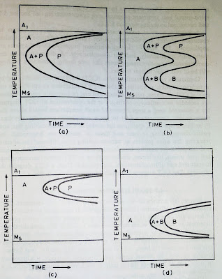 TTT diagram of alloy steels