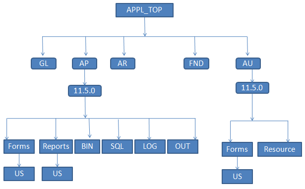 an overview of the structure of the oracle corporation Oracle corporation (oracle), incorporated on october 9, 2005, provides products and services that address all aspects of corporate information technology (it) environments, including application.