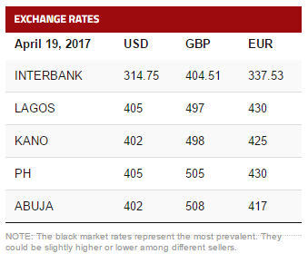 To Naira The Nigerian Reciated Further Against Usa Dollar Euro And Pounds At Black Market Trade Following Rates Today
