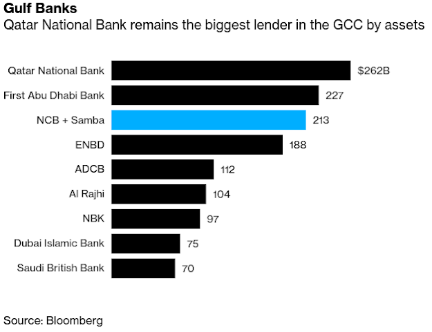 New M&A Wave Seen for Gulf Banks Trying to Outrun Virus Slowdown - Bloomberg