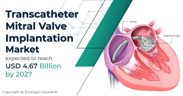 Transcatheter Mitral Valve Implantation Market