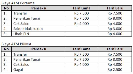 Biaya Transaksi Atm Bersama Dan Atm Prima Biaya Dan Tarif