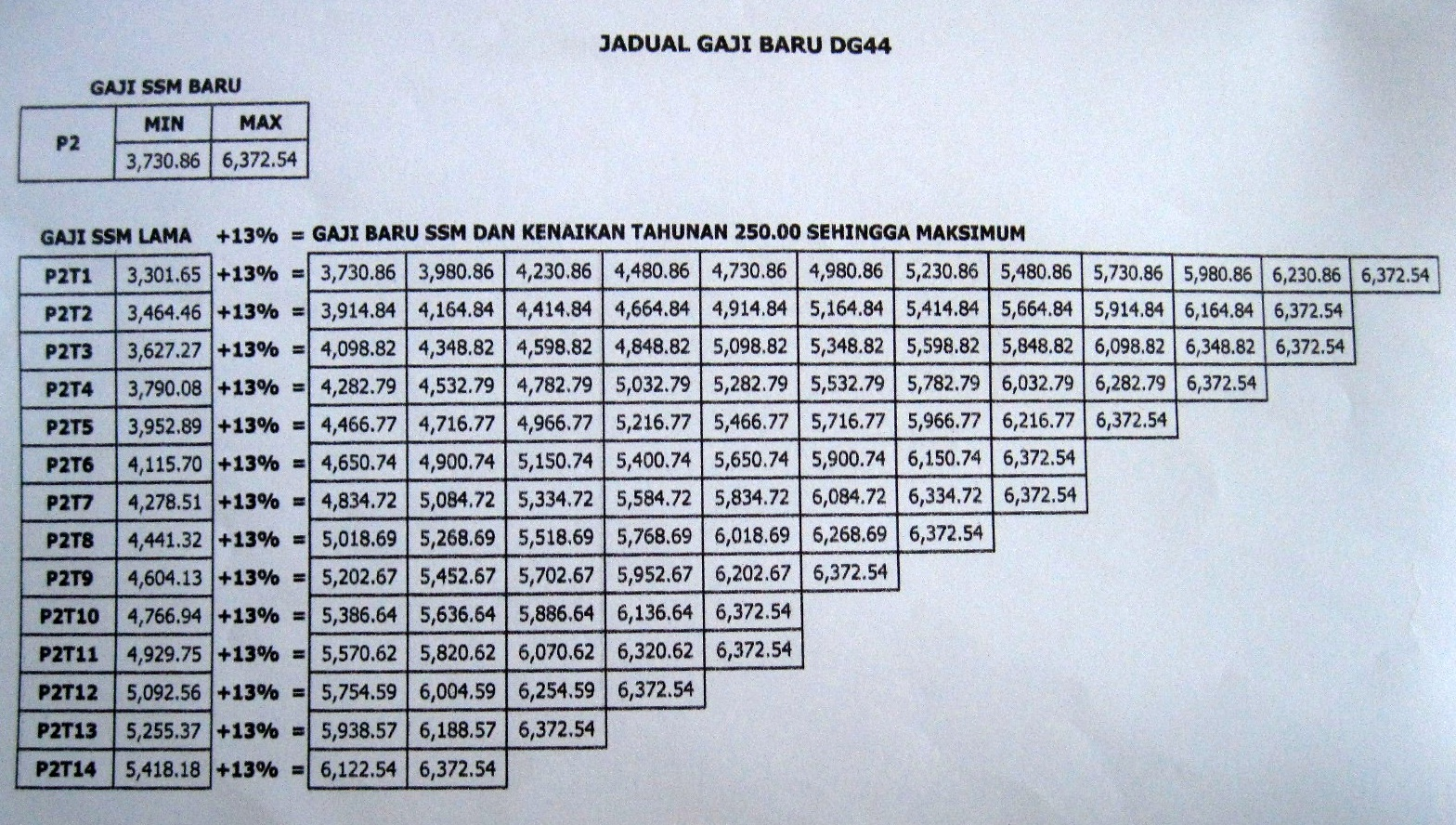 Jadual Gaji Ssm 2012 Bagi Gred Dg41 Dg44 Dg48 Dan Dg52 Ciklaili