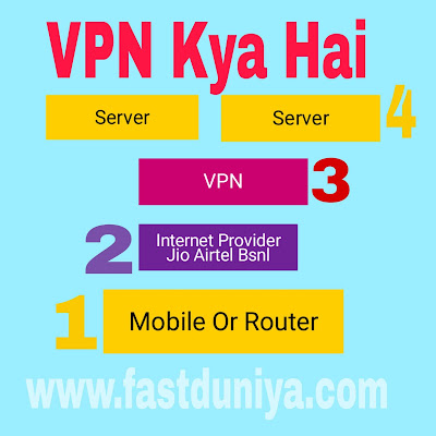 vpn full form fastduniya.com