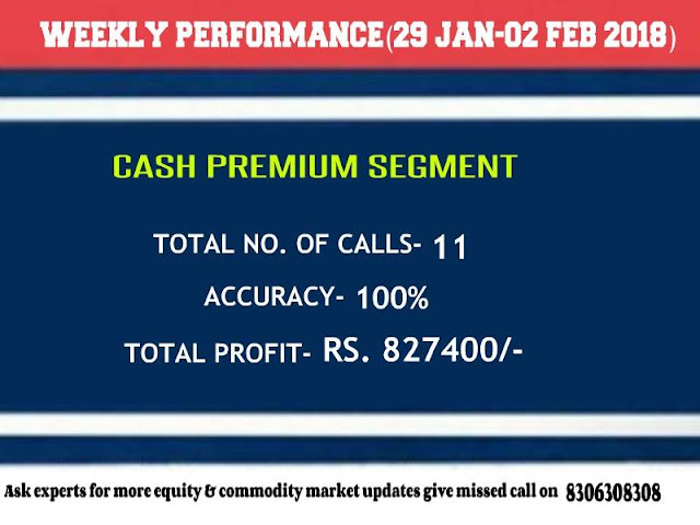CapitalHeight Cash Premium Weekly Performance