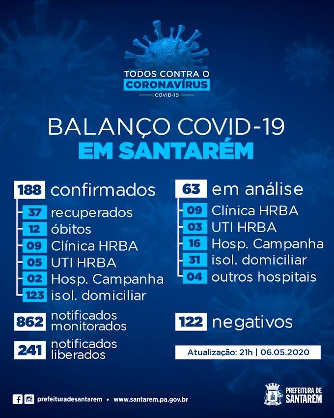 Santarém registra 42 novos casos de Covid-19 e total chega a 188 e 12 mortes