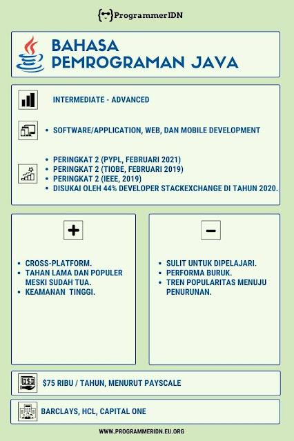 Bahasa-Pemrogaman-Java