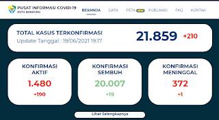 Untuk mendapatkan data terbaru terkait kasus covid-19 di Bandung anda bisa mengunjungi situs resmi https://covid19.bandung.go.id/