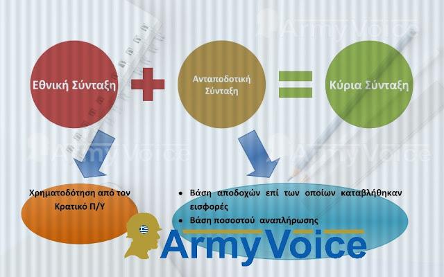 Συντάξεις για Ένοπλες Δυνάμεις και Σώματα Ασφαλείας: Τι πρέπει να γνωρίζετε - ΠΙΝΑΚΕΣ