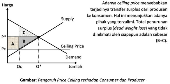 Pengaruh Price Ceiling terhadap Consumer dan Producer