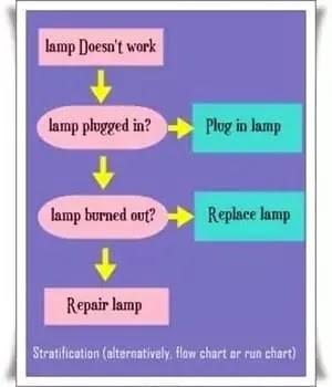 Stratification, alternatively, flow chart, run chart