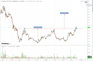 Target saham BKSL