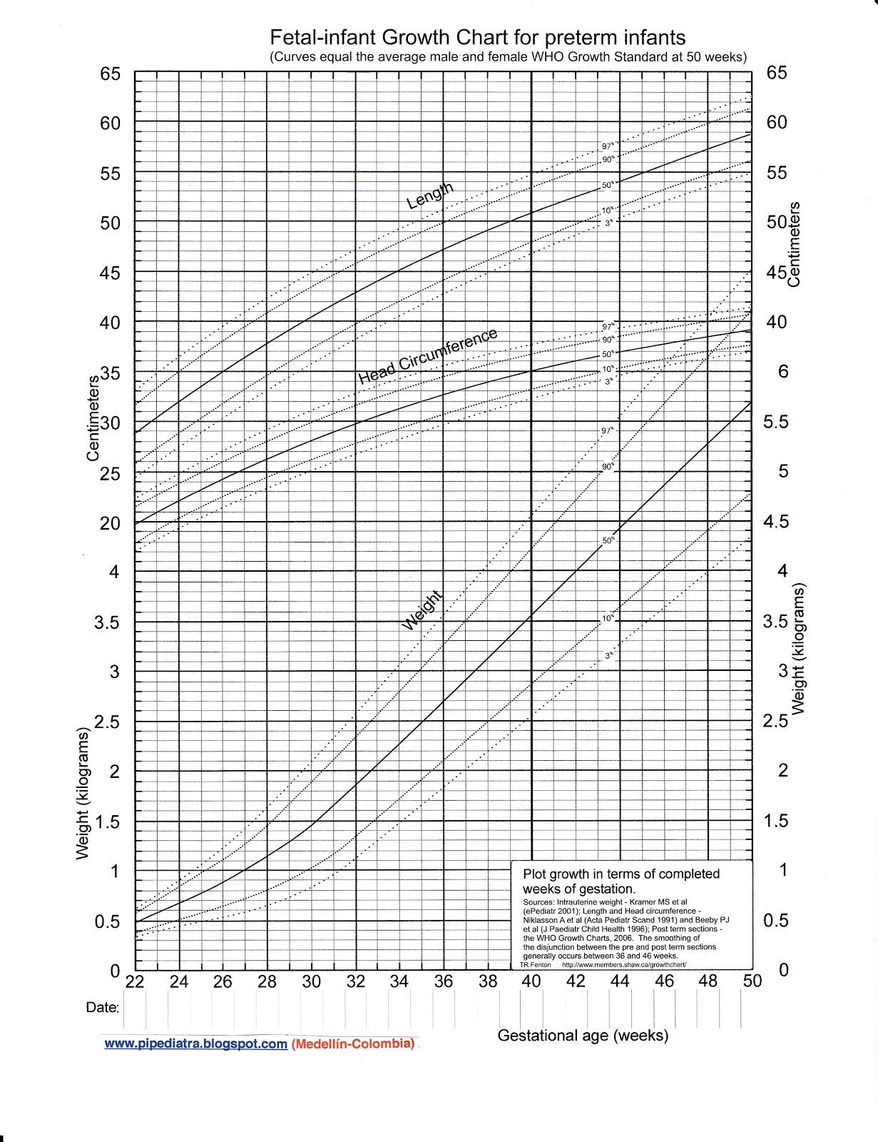 Tabla de Crecimiento Infantil para Niños Prematuros (Peso, Talla y ...