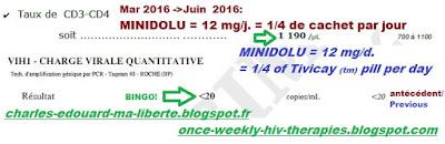 MINIDOLU vih HIV cure Dolutegravir Tivicay charge virale viral load 10 mg