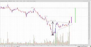 Chart pattern saham ELSA