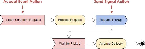 Gambar-Activity-Diagram-Accept-Event-dan-Send-Signal-Action