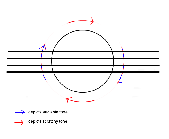Extended Violin Techniques: Circular bowing