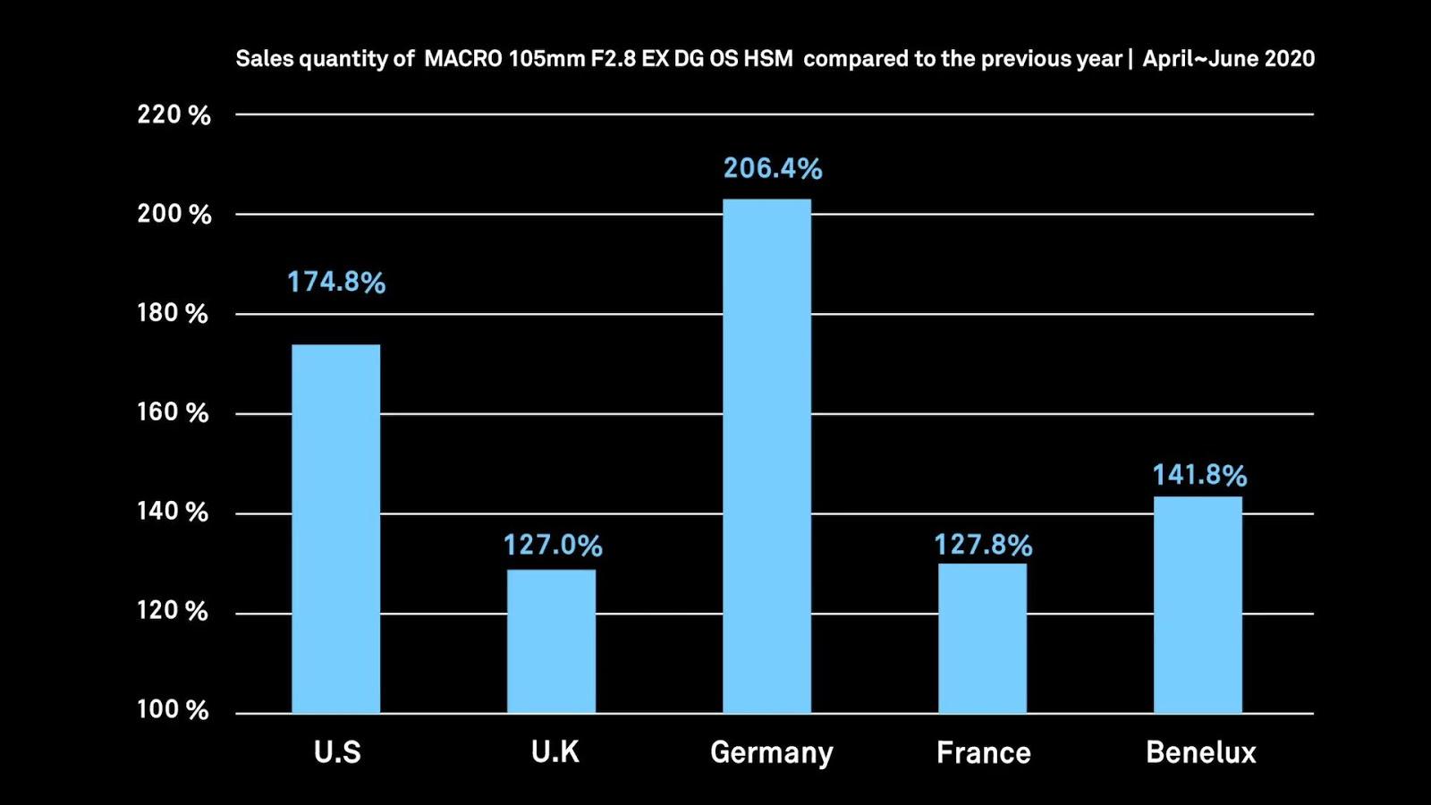 Статистика продаж макрообъектива Sigma 105mm f/2.8 EX DG OS HSM Macro по странам