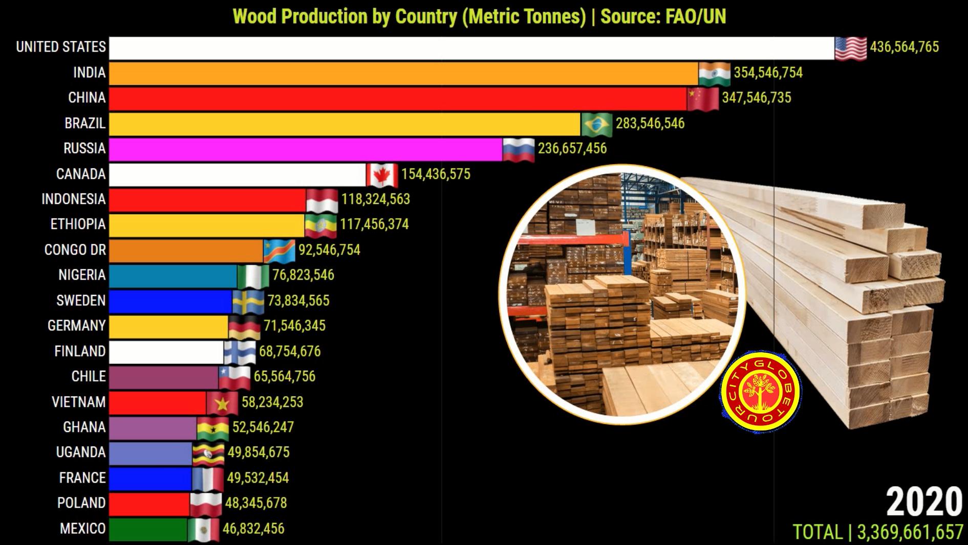 Maiores Produtores Madeira do Mundo