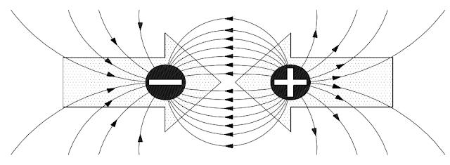Atracción de cargas eléctricas