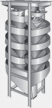 Double Spiral Separator