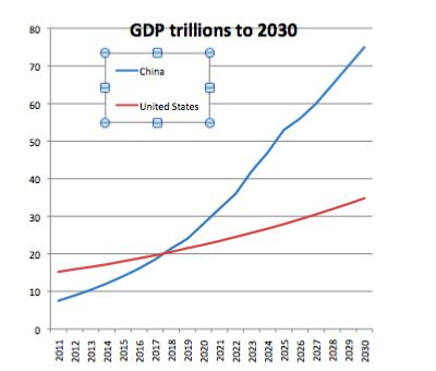 Forecasts of China and US GDP to 2030 – NextBigFuture com