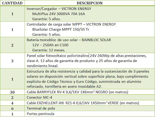 INVERSOR CARGADOR VICTRON ENERGY MULTIPLUS 24V 3000VA 70A 16A CONTROLADOR DE CARGA SOLAR MPPT BLUESOLAR CHARGE 150/35 TR BAINBLOC SOLAR 12V 250Ah en C100 OFERTA KIT SOLAR CABLE PANEL SOLAR FOTOVOLTAICO POLICRISTALINO 24V 250Wp 260Wp ENVIO GRATUITO