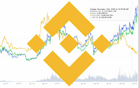 Краны Binance Coin (BNB)