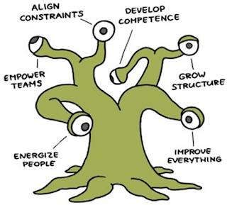 Las seis vistas de un Manager 3.0 o Agile