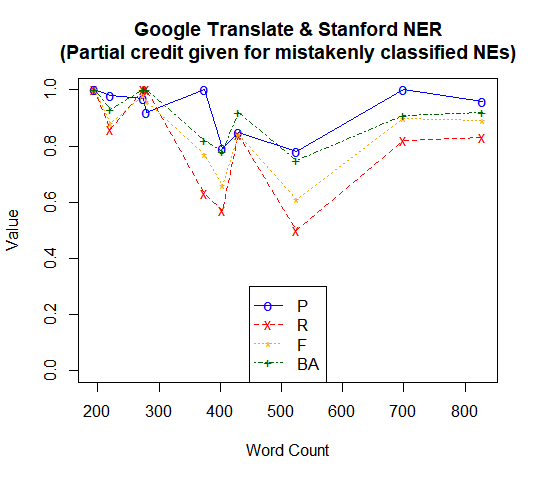 Google Translate & Stanford NER (Partial credit given for mistakenly classified NEs)