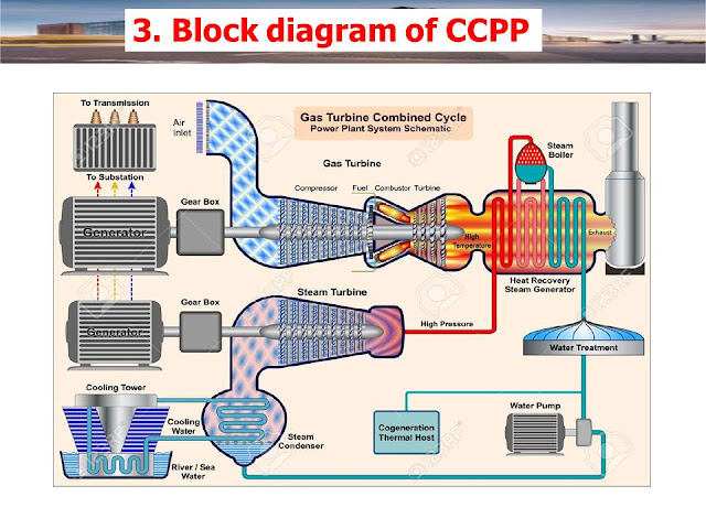 What is Combined Cycle Power Plant CCPP Block diagram of CCPP