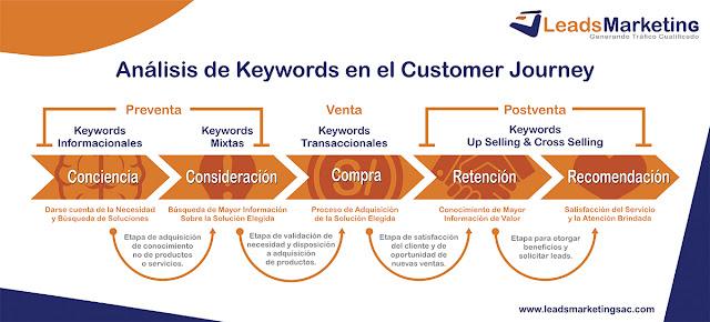 Análisis de Keywords en el Customer Journey