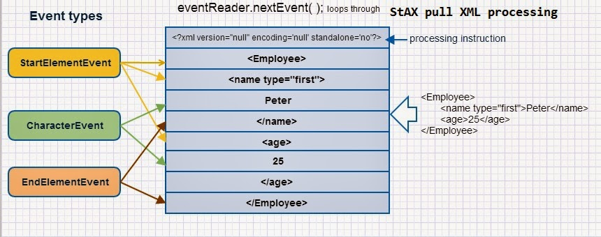java and xml tutorial with stax parser reading java success com